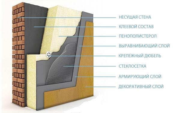 технологія утеплення стін пінопластом