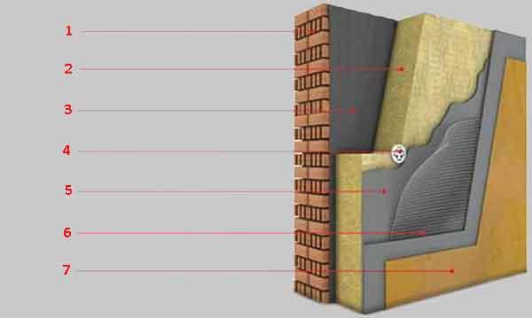 Структура мокрого фасаду з утеплювачем з мінеральної вати