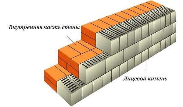 Одночасна кладка стіни і облицювання. Фото з сайту ostroykevse.com