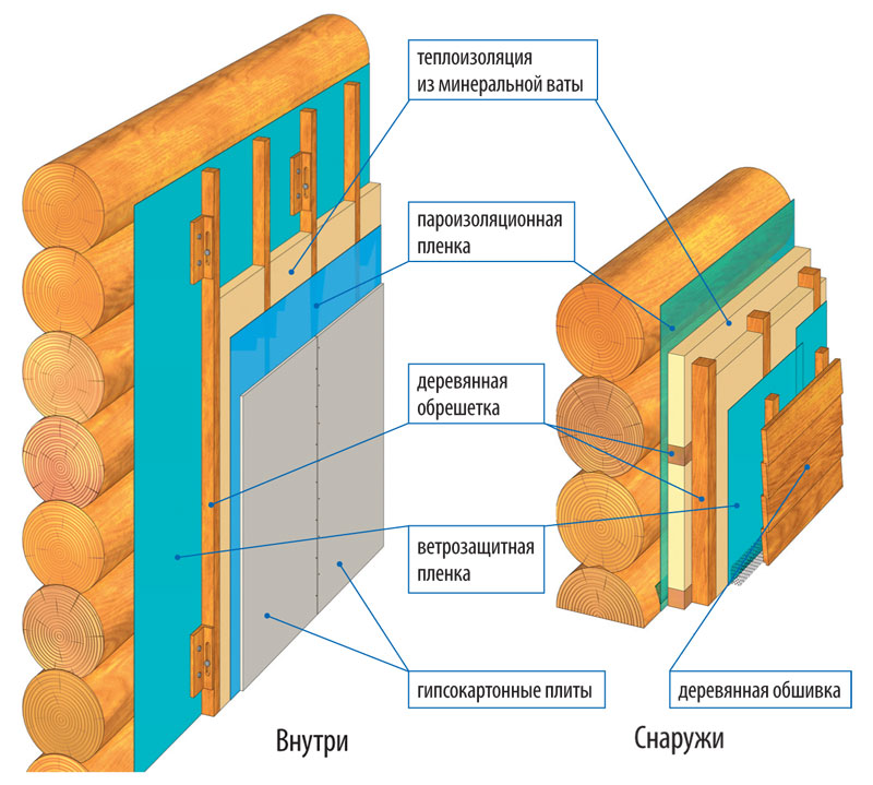 Утеплення дерев'яного будинку зовні