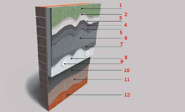 Структура мокрого фасаду з пінополістиролом